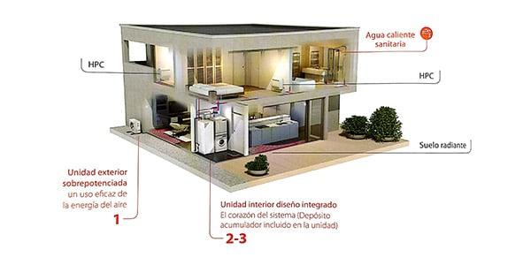 climatización en edificios de saergy