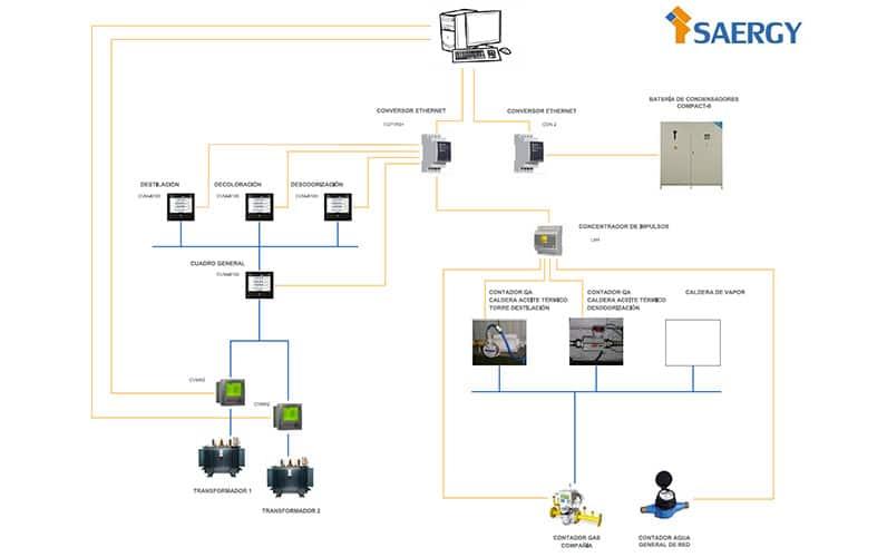 esquema-monitorizacion-acolsa